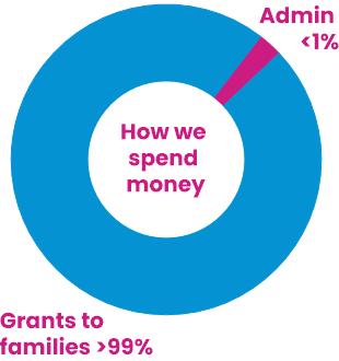 How we spend money